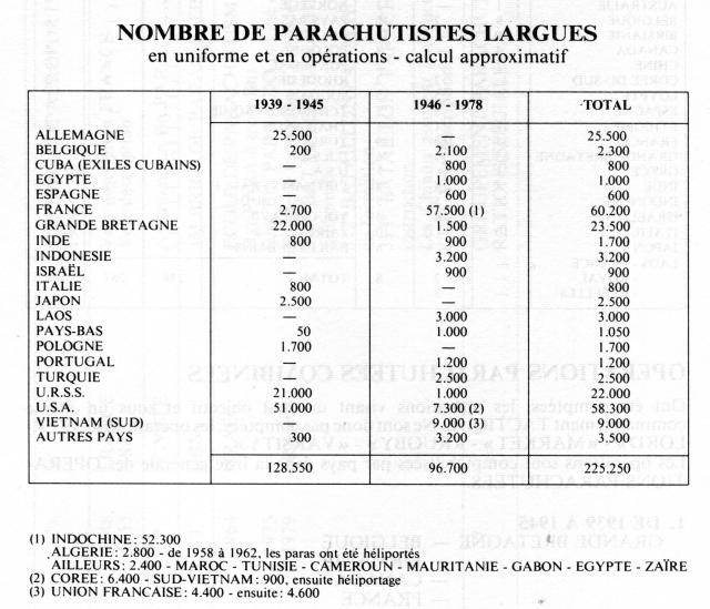 Tableau des parachutages de soldats en uniforme de 39 à 78 Op-rations-14c562a